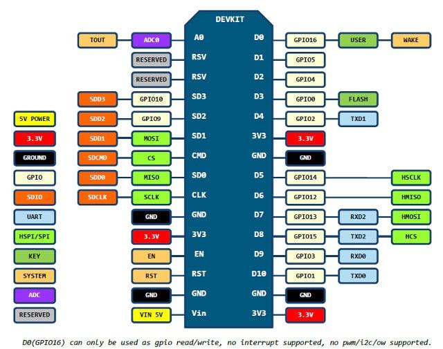 NodeMCU ESP8266 / ESP8285 Arduino #4 N์odeMCU ESP8266 การใช้งาน GPIO แบบ Digital